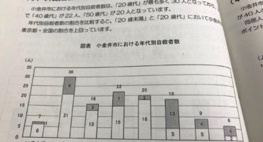 小金井市の自殺対策計画、若者が重点支援対象と認知しながらも新規事業は無く。