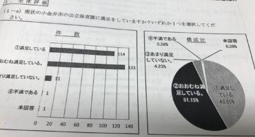 公立保育園に対して保護者の95%が「満足」「概ね満足」。小金井市公立保育園運営協議会の傍聴