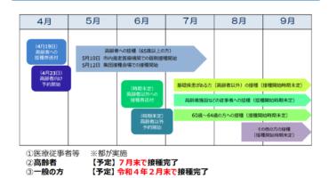 小金井市の新型コロナワクチンの接種計画が公開されています。高齢者の受付は4月23日よりスタート